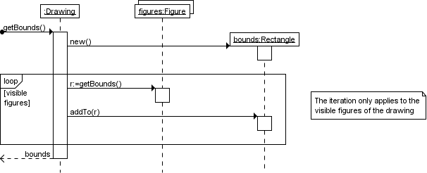 UML sequence diagram that shows an example of a loop combined fragment.