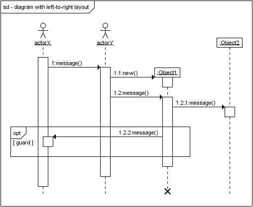 Left-to-right bias in UML sequence diagrams