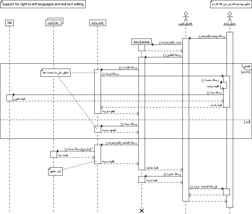 sequence diagram gallery   arabic exampleuml sequence diagram created   trace modeler that demonstrates right to left diagram layout