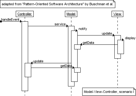 Sequence diagram gallery an example from pattern oriented software uml sequence diagram created with trace modeler and reproduced from pattern oriented software architecture ccuart Images