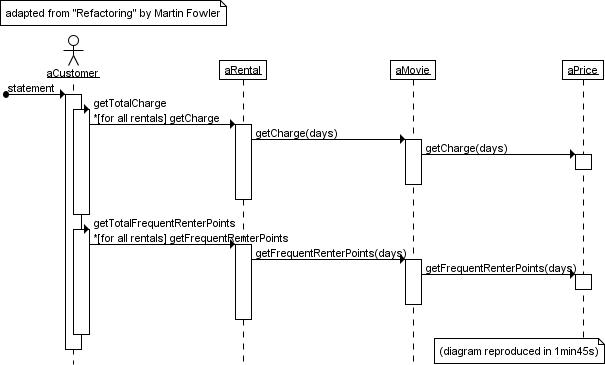 Sequence diagram gallery an example from refactoring uml sequence diagram created with trace modeler and reproduced from refactoring by m ccuart Choice Image