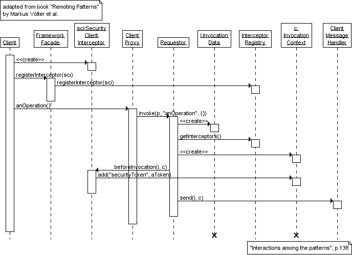 Sequence Diagram Gallery An Example From Remoting Patterns