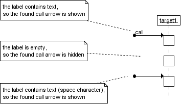 Messages a uml sequence diagram showing several found calls created with trace modeler ccuart Choice Image