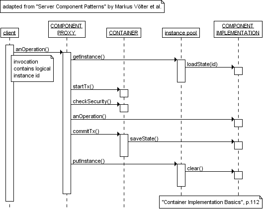 Sequence Diagram Gallery - An example from Server ...