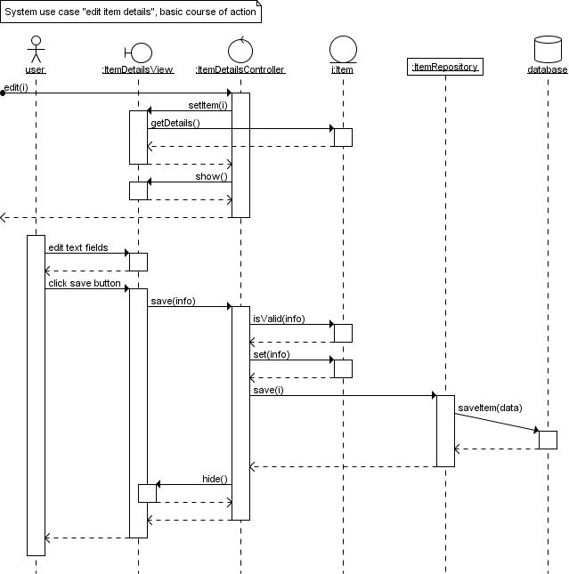 Sequence Diagram Gallery
